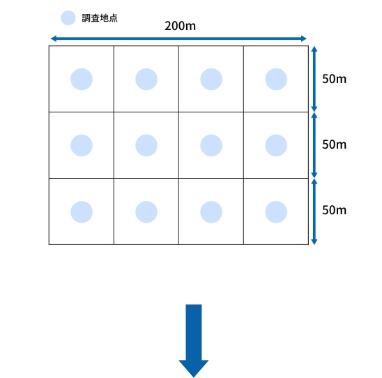 200m×150mの土地の場合