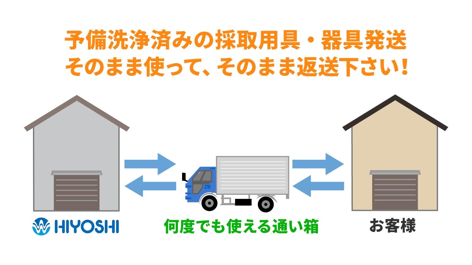 予備洗浄済みの採取用具・器具発送 そのまま使って、そのまま返送下さい